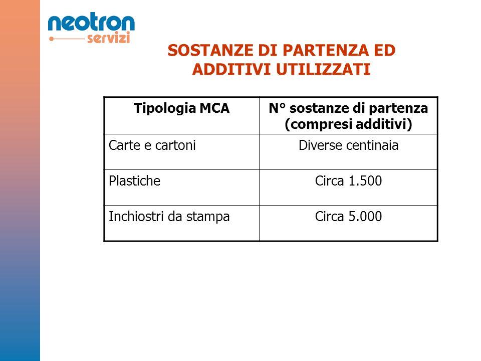 Neotron Servizi S.r.l.Stradello Aggazzotti n. 104 - Santa Maria di Mugnano - 41126 Modena Tel.