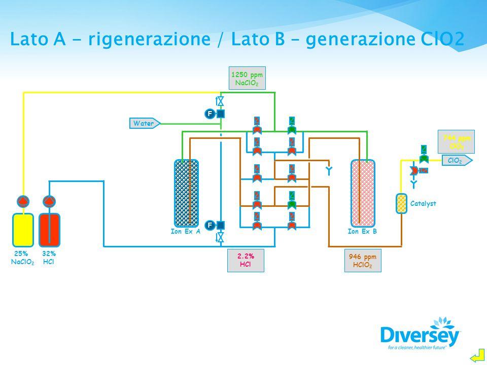 F F Water Ion Ex AIon Ex B Catalyst ClO 2 25% NaClO 2 32% HCl 1250 ppm NaClO 2 946 ppm HClO 2 744 ppm ClO 2 2.2% HCl Lato A - rigenerazione / Lato B –
