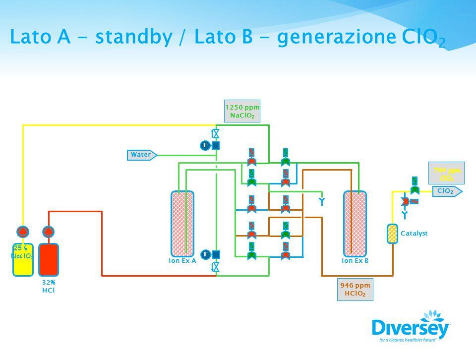 F F Water Ion Ex AIon Ex B Catalyst ClO 2 25% NaClO 2 32% HCl 1250 ppm NaClO 2 946 ppm HClO 2 744 ppm ClO 2 Lato A - standby / Lato B - generazione Cl