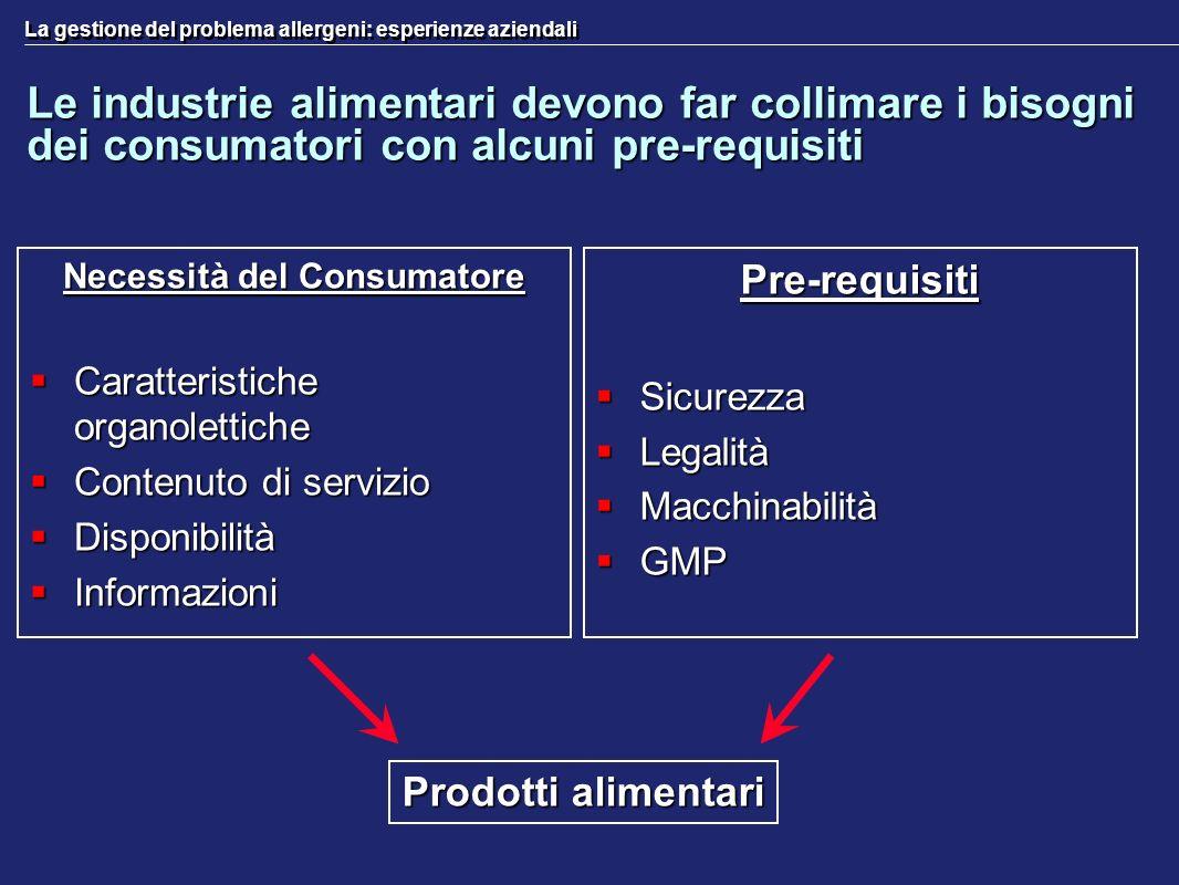 La gestione del problema allergeni: esperienze aziendali Le industrie alimentari devono far collimare i bisogni dei consumatori con alcuni pre-requisi