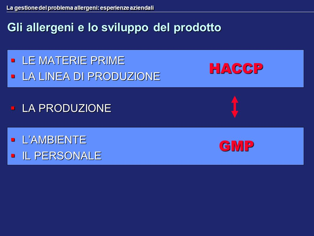 GMP HACCP Gli allergeni e lo sviluppo del prodotto LE MATERIE PRIME LE MATERIE PRIME LA LINEA DI PRODUZIONE LA LINEA DI PRODUZIONE LA PRODUZIONE LA PR