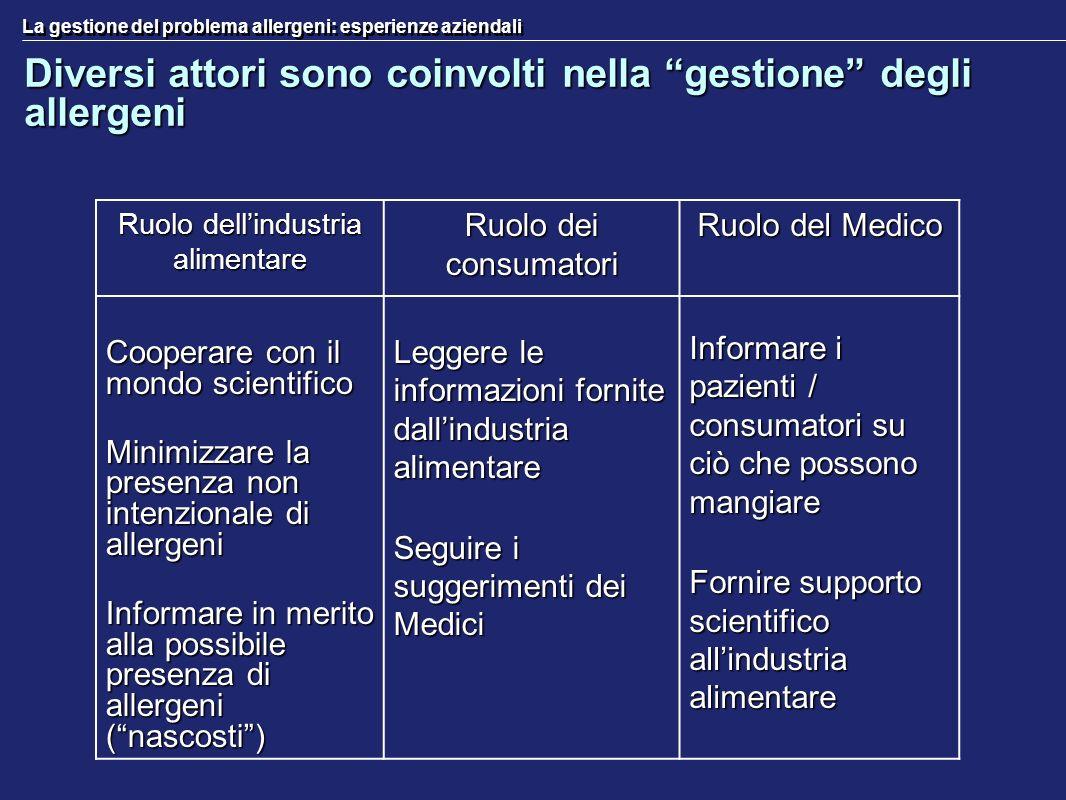 La gestione del problema allergeni: esperienze aziendali Diversi attori sono coinvolti nella gestione degli allergeni Ruolo dellindustria alimentare R