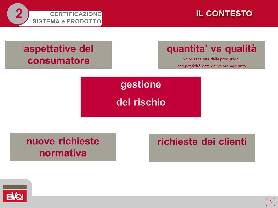 3 CERTIFICAZIONE SISTEMA e PRODOTTO gestione del rischio IL CONTESTO 2 aspettative del consumatore nuove richieste normativa richieste dei clienti qua
