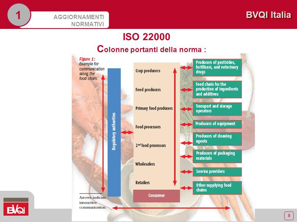 8 BVQI Italia AGGIORNAMENTI NORMATIVI 1 ISO 22000 C olonne portanti della norma : - comunicazione interattiva