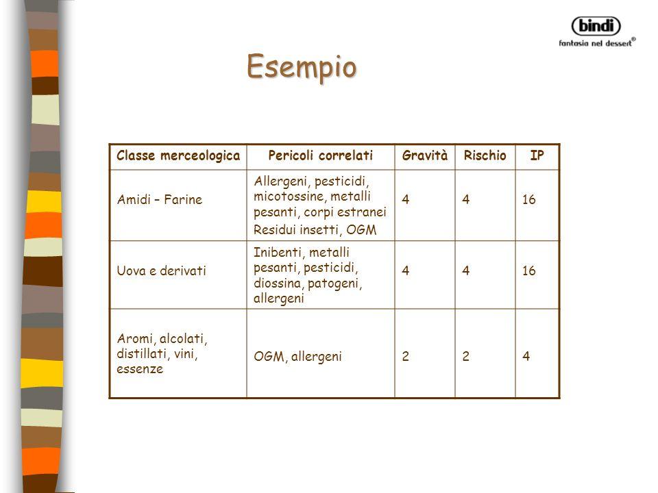 PROCESSO DI PRODUZIONE BINDI Materia prima Codice-Lotto-Data Semilavorato Codice-Data prod.