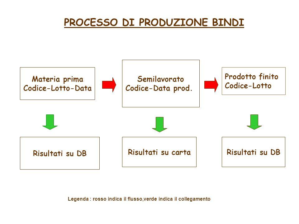legare in modo biunivoco le informazioni (data di arrivo, descrizione, codice) delle materie prime alimentari (MP) ai prodotti finiti (PF) attraverso i semilavorati (SL).