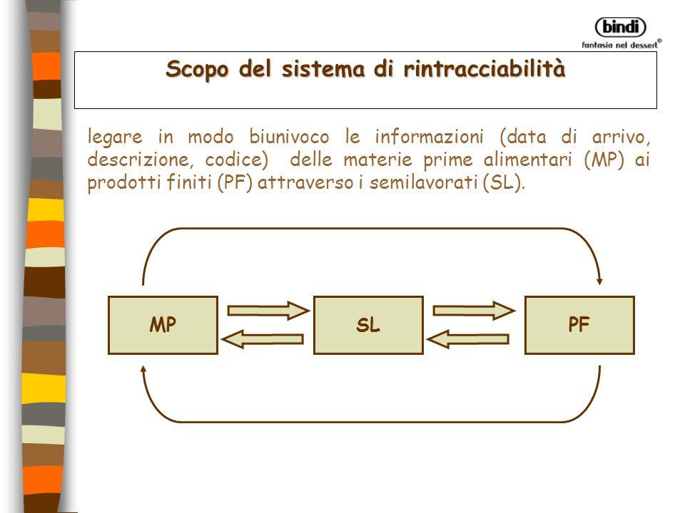 1 a fase 4 Raccogliere i dati relativi alle materie prime con I.P.
