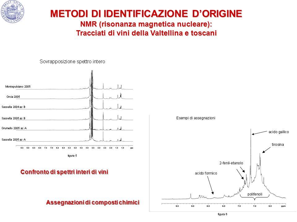16 Assegnazioni di composti chimici Confronto di spettri interi di vini METODI DI IDENTIFICAZIONE DORIGINE NMR (risonanza magnetica nucleare): Traccia