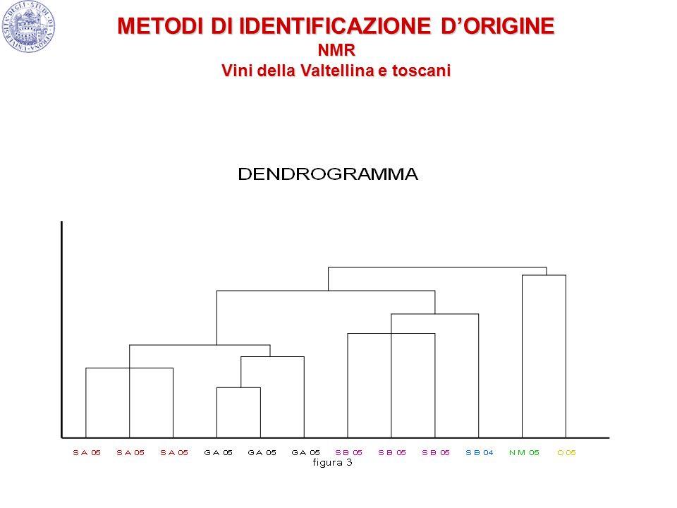 METODI DI IDENTIFICAZIONE DORIGINE NMR Vini della Valtellina e toscani