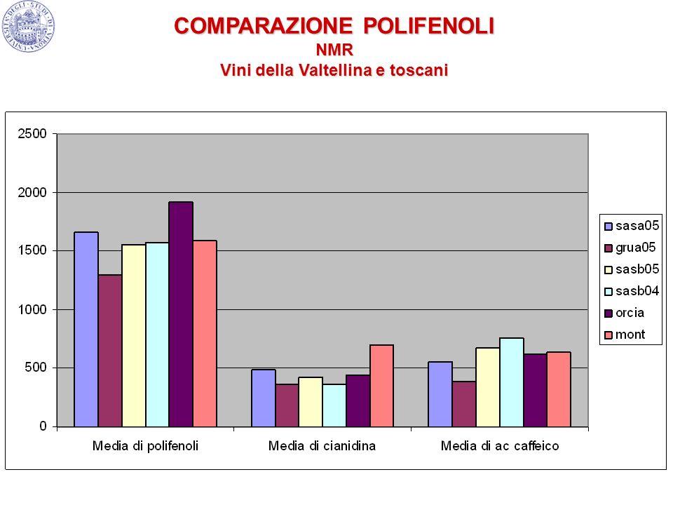 COMPARAZIONE POLIFENOLI NMR Vini della Valtellina e toscani