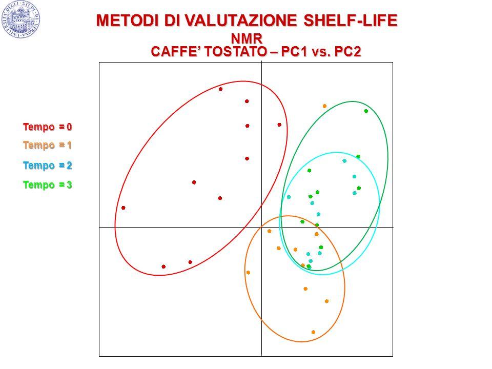 Tempo = 0 Tempo = 1 Tempo = 2 Tempo = 3 METODI DI VALUTAZIONE SHELF-LIFE NMR CAFFE TOSTATO – PC1 vs. PC2