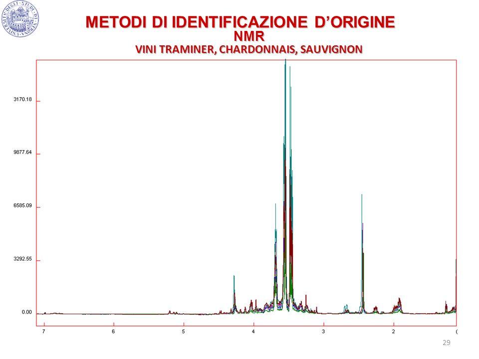 29 METODI DI IDENTIFICAZIONE DORIGINE NMR VINI TRAMINER, CHARDONNAIS, SAUVIGNON