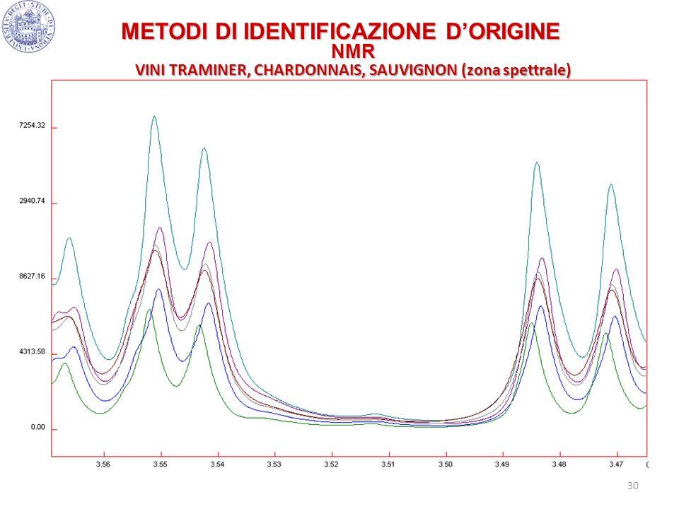 30 METODI DI IDENTIFICAZIONE DORIGINE NMR VINI TRAMINER, CHARDONNAIS, SAUVIGNON (zona spettrale)