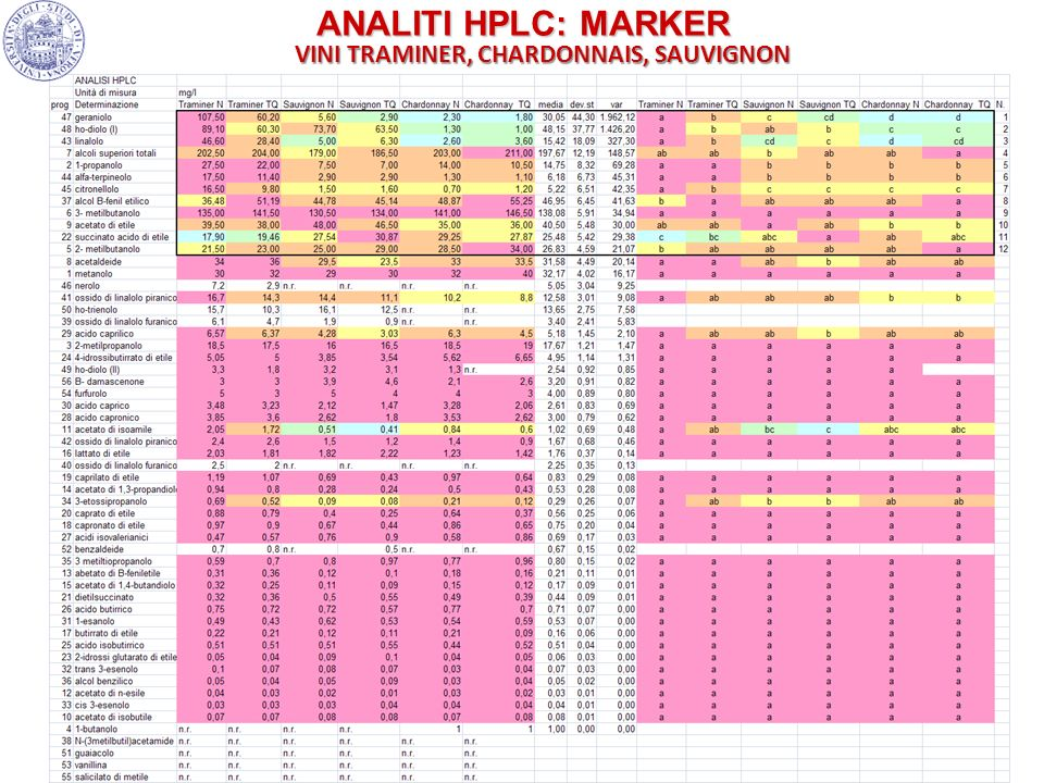 31 ANALITI HPLC: MARKER VINI TRAMINER, CHARDONNAIS, SAUVIGNON