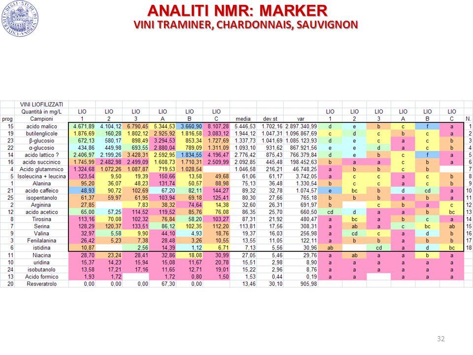 32 ANALITI NMR: MARKER VINI TRAMINER, CHARDONNAIS, SAUVIGNON