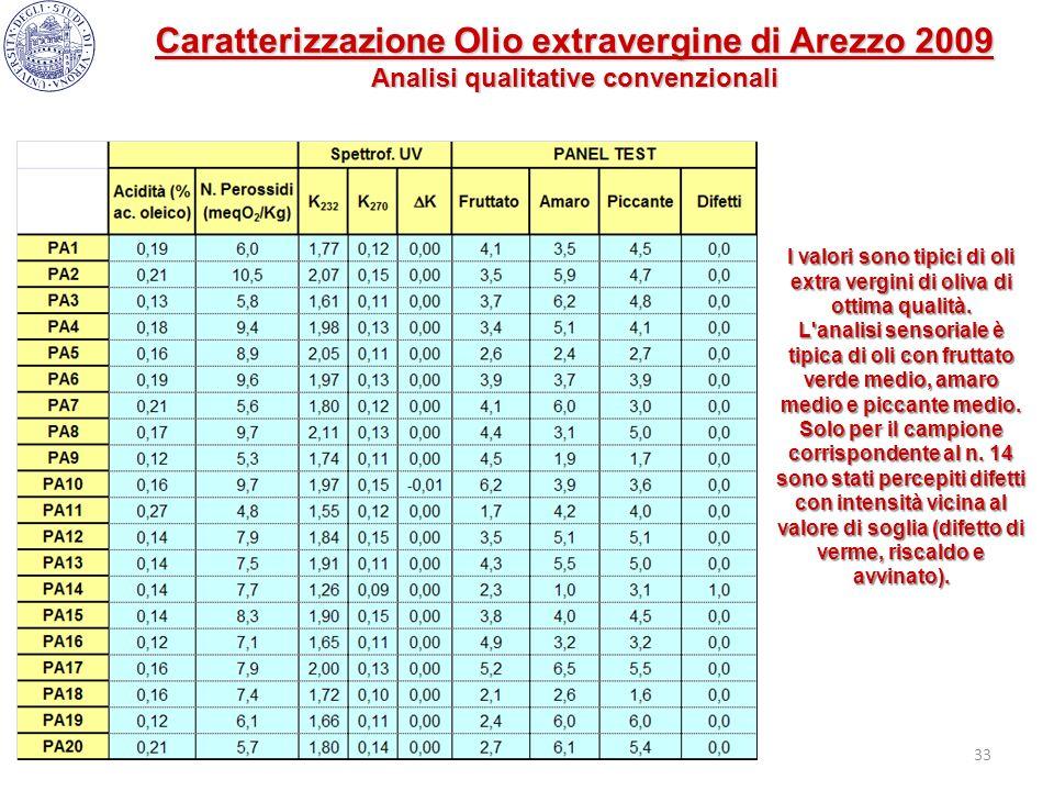33 Caratterizzazione Olio extravergine di Arezzo 2009 Analisi qualitative convenzionali I valori sono tipici di oli extra vergini di oliva di ottima q