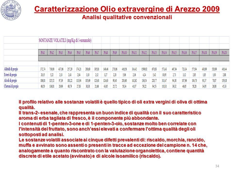 34 Il profilo relativo alle sostanze volatili è quello tipico di oli extra vergini di oliva di ottima qualità. Il trans-2- esenale, che rappresenta un