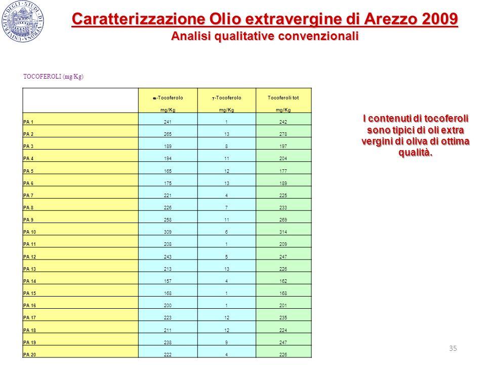 35 I contenuti di tocoferoli sono tipici di oli extra vergini di oliva di ottima qualità. TOCOFEROLI (mg/Kg) -Tocoferolo Tocoferoli tot mg/Kg PA 12411