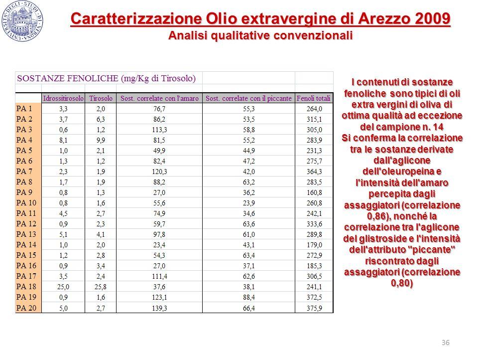 36 I contenuti di sostanze fenoliche sono tipici di oli extra vergini di oliva di ottima qualità ad eccezione del campione n. 14 Si conferma la correl