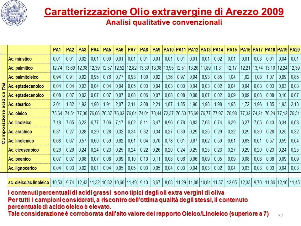 37 I contenuti percentuali di acidi grassi sono tipici degli oli extra vergini di oliva Per tutti i campioni considerati, a riscontro dell'ottima qual