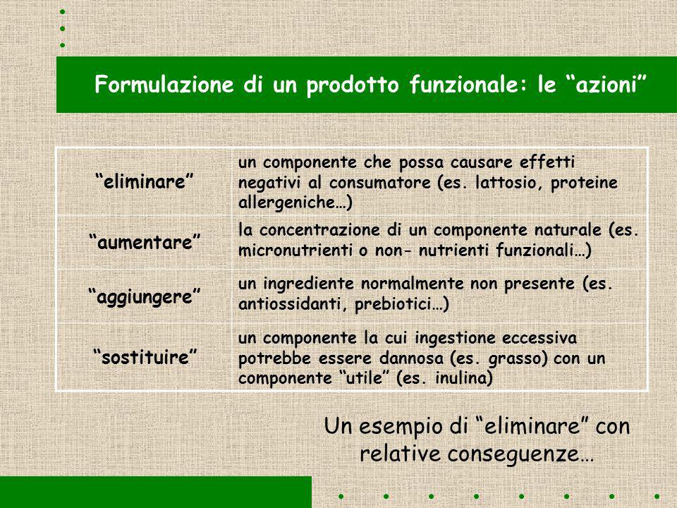Formulazione di un prodotto funzionale: le azioni eliminare un componente che possa causare effetti negativi al consumatore (es.