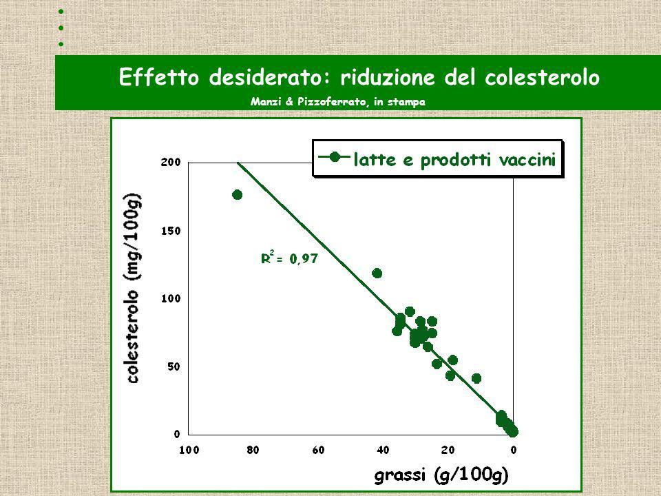 Effetto desiderato: riduzione del colesterolo Manzi & Pizzoferrato, in stampa