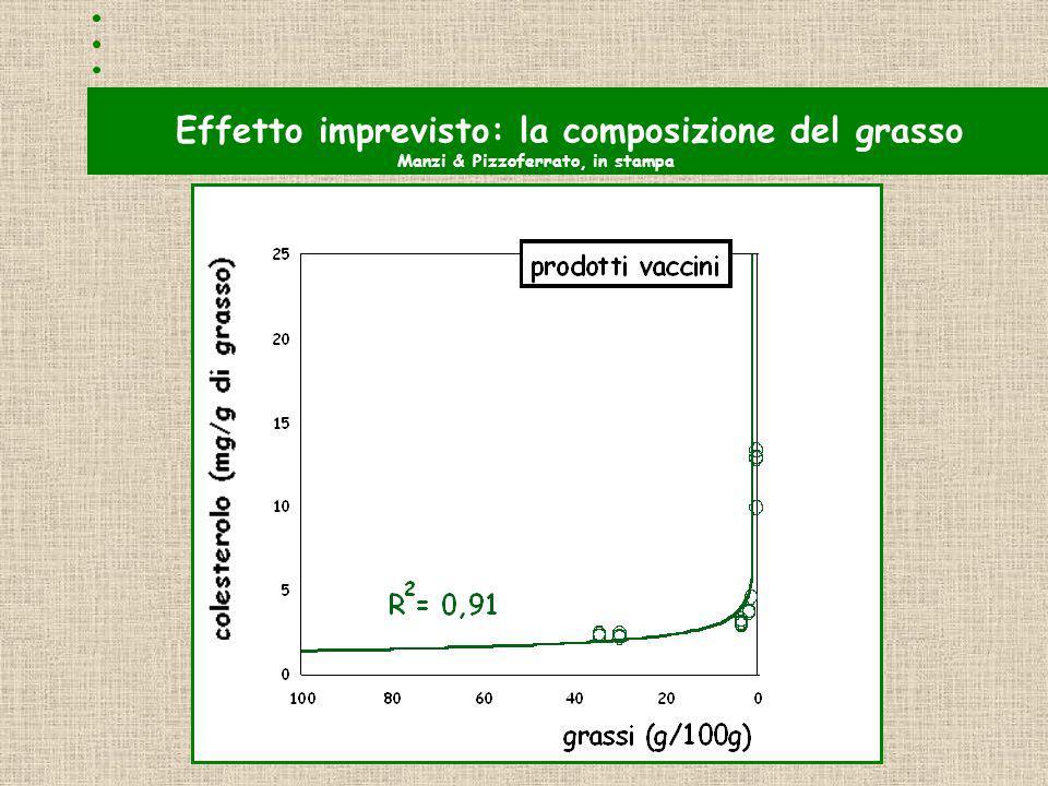 Effetto imprevisto: la composizione del grasso Manzi & Pizzoferrato, in stampa