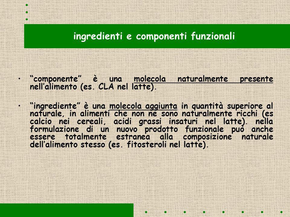 Ingredienti in prodotti di nuova formulazione un ingrediente è in grado di trasformare un prodotto in un alimento funzionale se appartiene ad una delle seguenti categorie: è un macronutriente in grado di svolgere specifiche e positive azioni fisiologiche (es acidi grassi insaturi n-3).