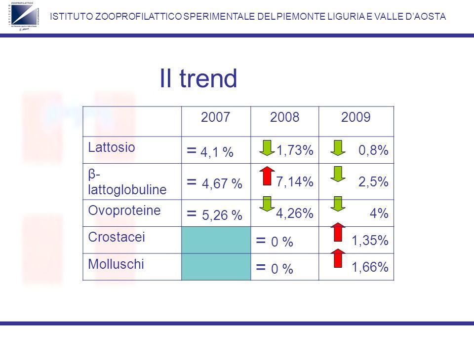 Il trend ISTITUTO ZOOPROFILATTICO SPERIMENTALE DEL PIEMONTE LIGURIA E VALLE DAOSTA 200720082009 Lattosio = 4,1 % 1,73%0,8% β- lattoglobuline = 4,67 % 7,14%2,5% Ovoproteine = 5,26 % 4,26%4% Crostacei = 0 % 1,35% Molluschi = 0 % 1,66%
