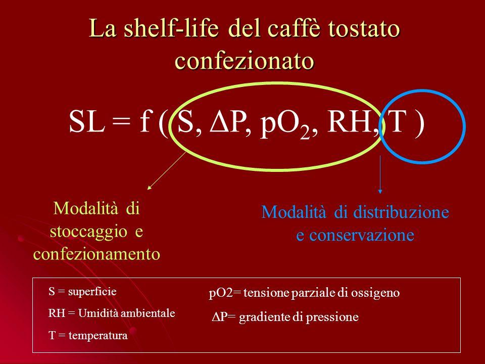 La shelf-life del caffè tostato confezionato SL = f ( S, ΔP, pO 2, RH, T ) Modalità di stoccaggio e confezionamento Modalità di distribuzione e conservazione pO2= tensione parziale di ossigeno ΔP= gradiente di pressione S = superficie RH = Umidità ambientale T = temperatura