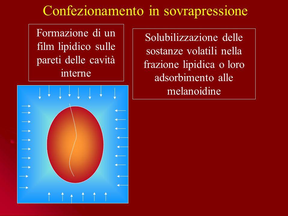 Confezionamento in sovrapressione Solubilizzazione delle sostanze volatili nella frazione lipidica o loro adsorbimento alle melanoidine Formazione di un film lipidico sulle pareti delle cavità interne