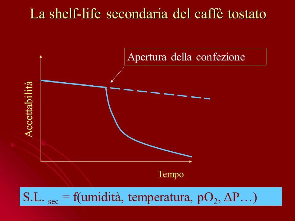 La shelf-life secondaria del caffè tostato Accettabilità Tempo Apertura della confezione S.L.