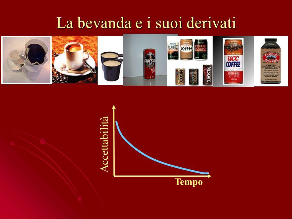 La bevanda e i suoi derivati Accettabilità Tempo