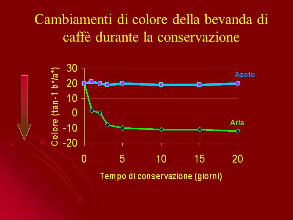 Aria Azoto Cambiamenti di colore della bevanda di caffè durante la conservazione