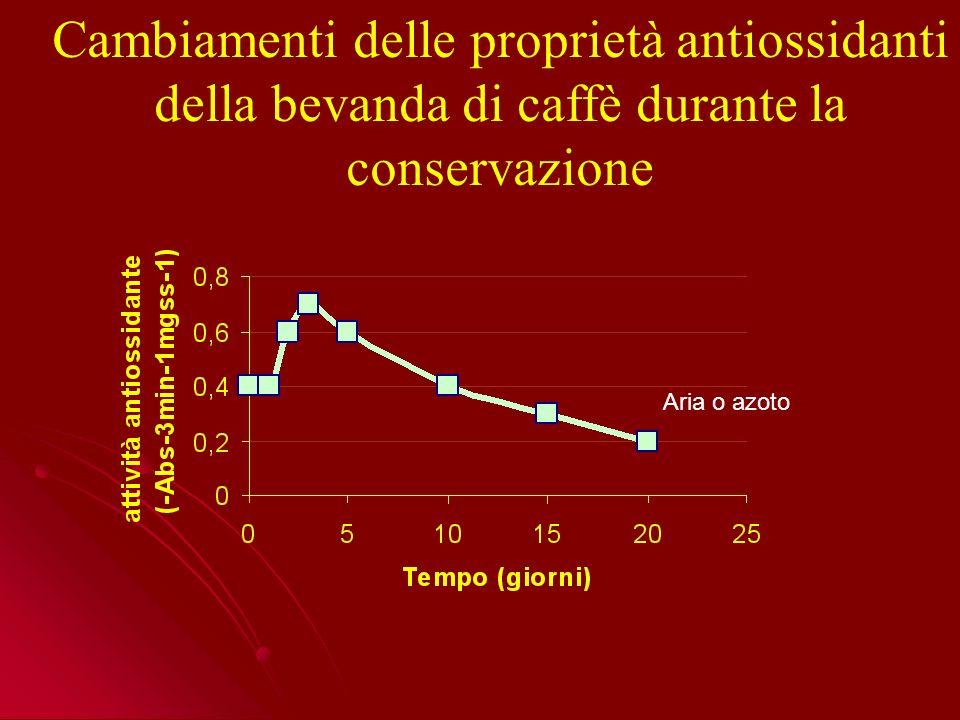 Cambiamenti delle proprietà antiossidanti della bevanda di caffè durante la conservazione Aria o azoto