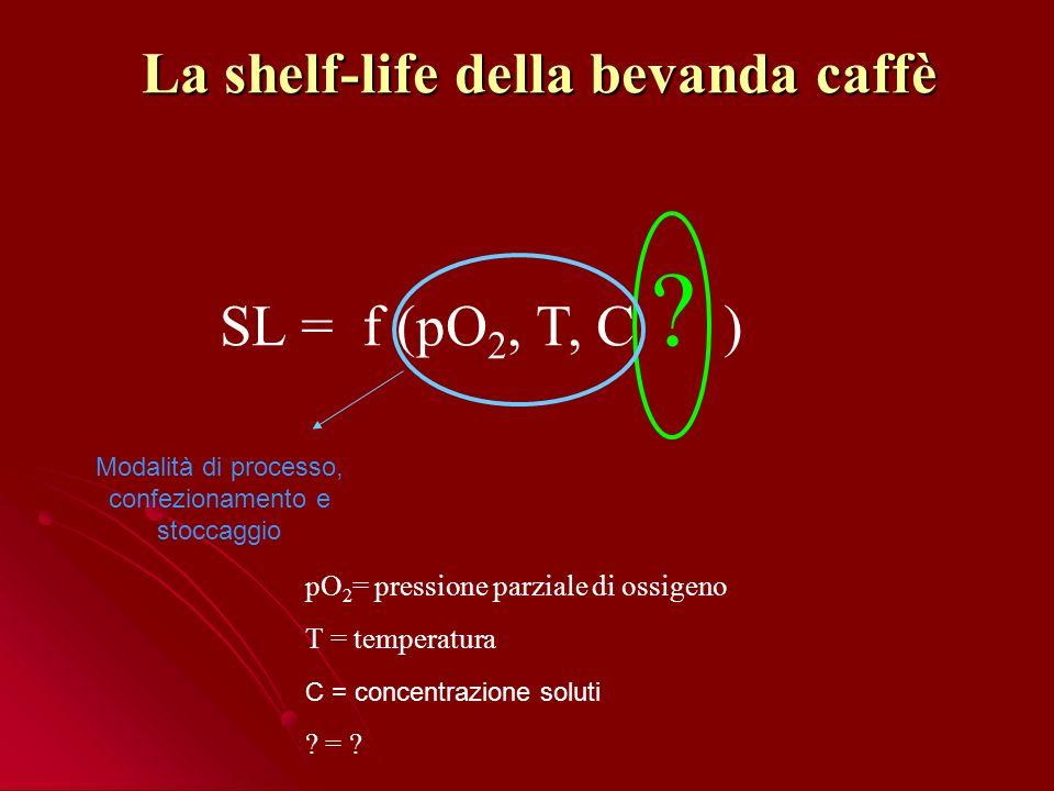 La shelf-life della bevanda caffè SL = f (pO 2, T, C .
