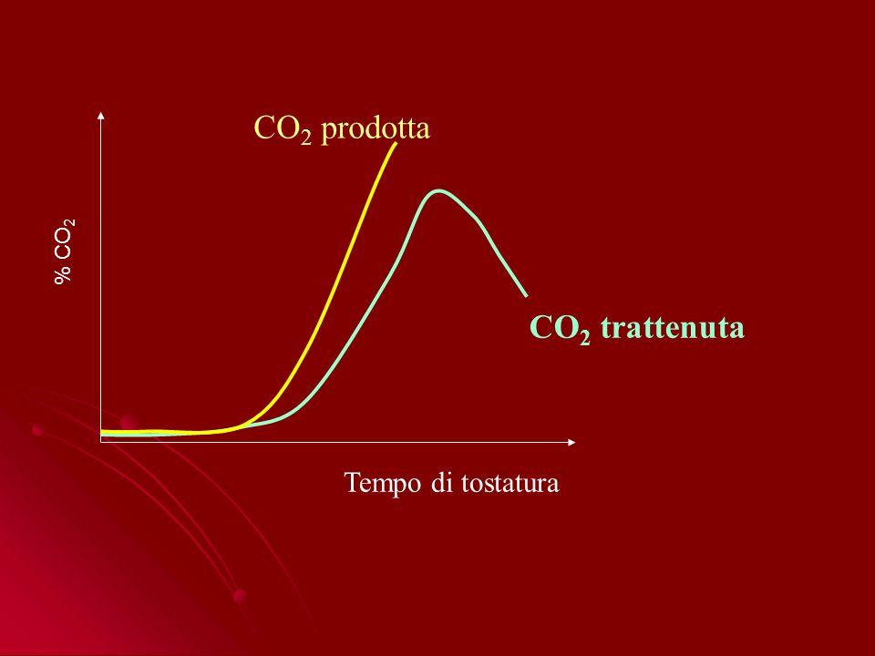Tempo di tostatura % CO 2 CO 2 trattenuta CO 2 prodotta