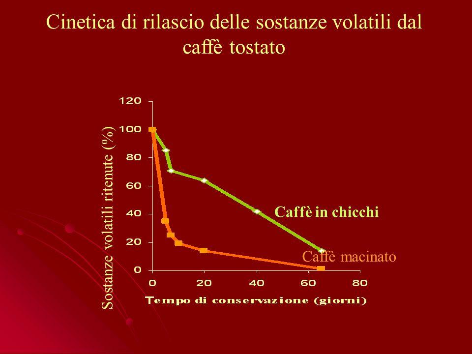 Sostanze volatili ritenute (%) Caffè macinato Caffè in chicchi Cinetica di rilascio delle sostanze volatili dal caffè tostato