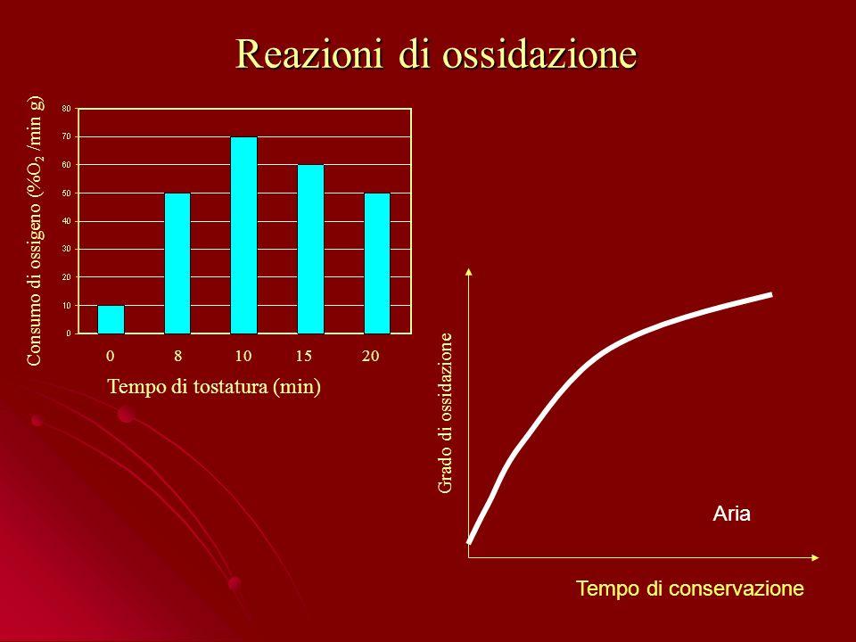 Reazioni di ossidazione Tempo di tostatura (min) 08101520 Consumo di ossigeno (%O 2 /min g) Tempo di conservazione Grado di ossidazione Aria