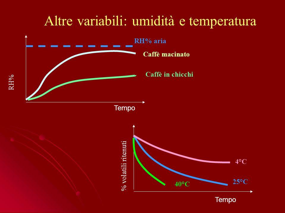 Altre variabili: umidità e temperatura RH% RH% aria Caffè macinato Caffè in chicchi Tempo 40°C 25°C 4°C % volatili ritenuti