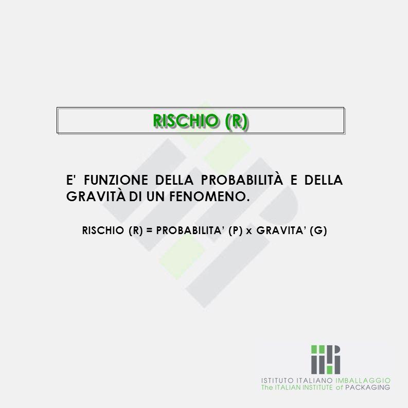 RISCHIO (R) E' FUNZIONE DELLA PROBABILITÀ E DELLA GRAVITÀ DI UN FENOMENO. RISCHIO (R) = PROBABILITA (P) x GRAVITA (G)
