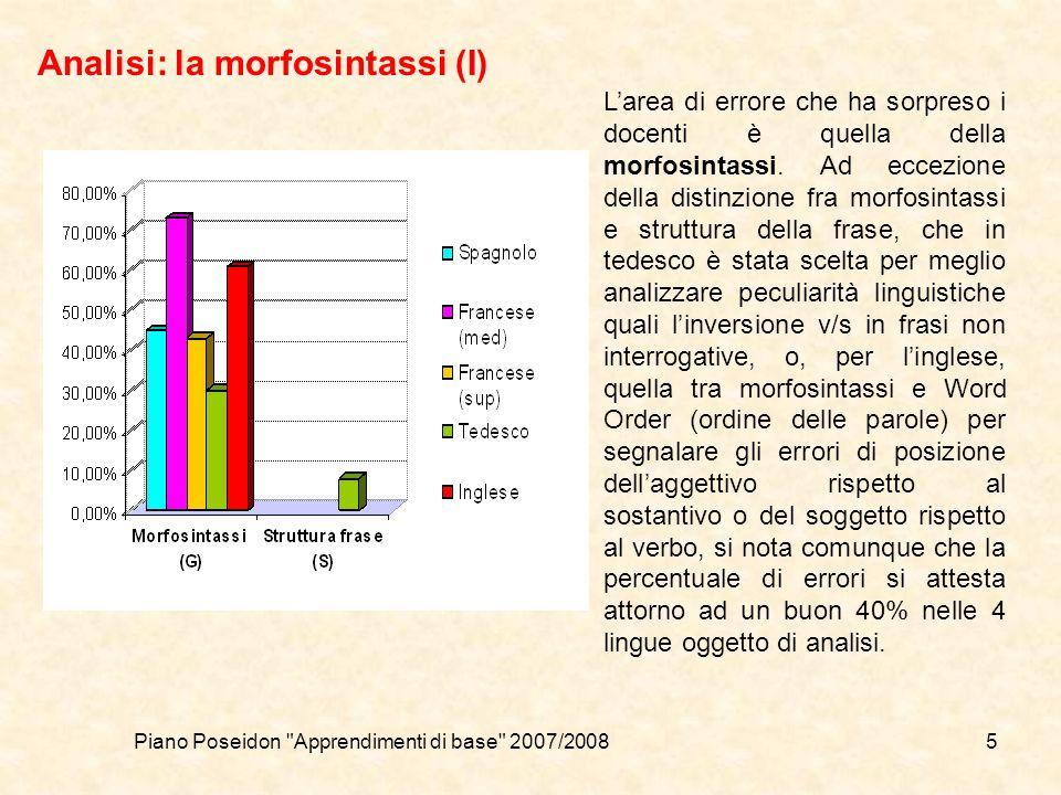 Piano Poseidon Apprendimenti di base 2007/20085 Analisi: la morfosintassi (I) Larea di errore che ha sorpreso i docenti è quella della morfosintassi.