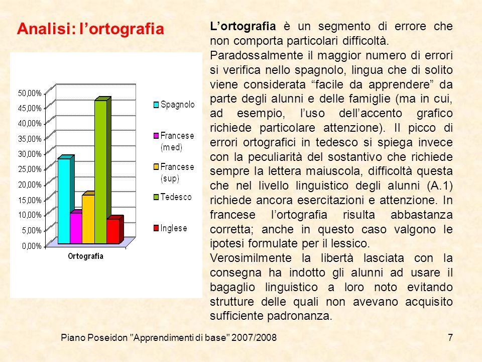 Piano Poseidon Apprendimenti di base 2007/20087 Analisi: lortografia Lortografia è un segmento di errore che non comporta particolari difficoltà.