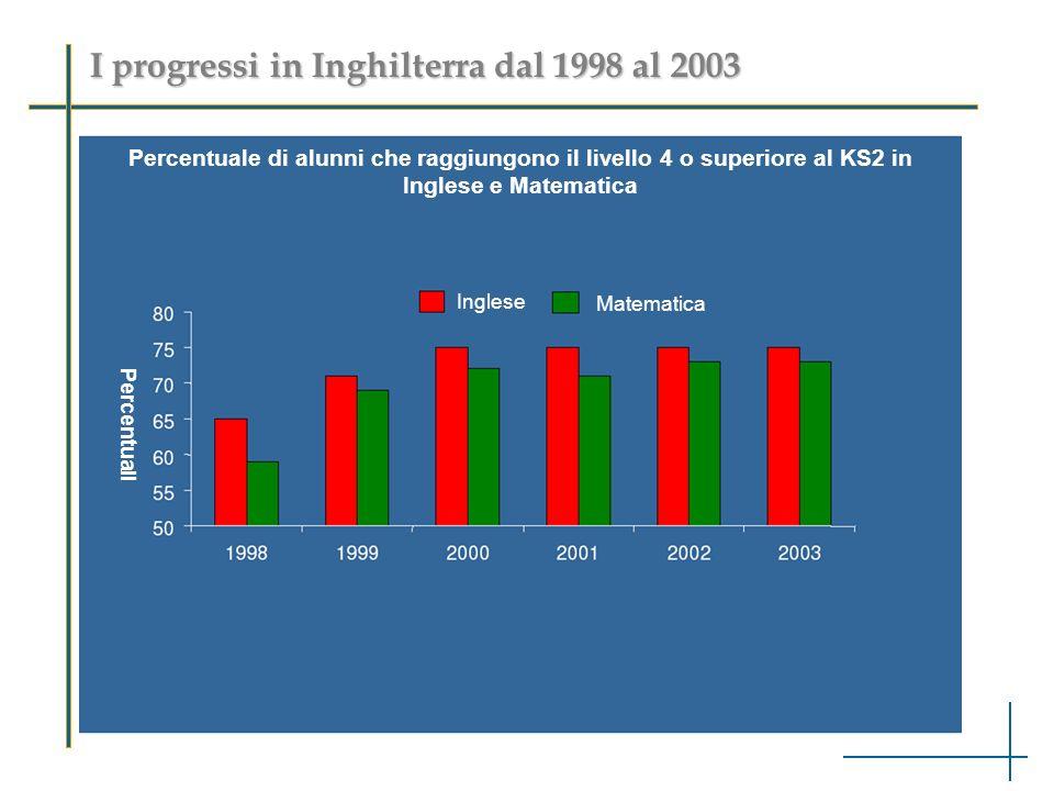 I progressi in Inghilterra dal 1998 al 2003 Percentuale di alunni che raggiungono il livello 4 o superiore al KS2 in Inglese e Matematica Inglese Matematica Percentuali