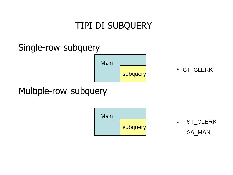 SINGLE-ROW SUBQUERY Restituiscono un solo valore si possono utilizzare gli operatori su singola riga OperatoreSignificato =uguale >maggiore di >=maggiore o uguale di <minore a <=minore ugale a <>diverso