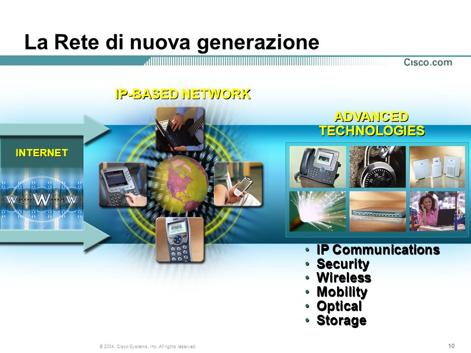 10 © 2004, Cisco Systems, Inc. All rights reserved. La Rete di nuova generazione IP-BASED NETWORK INTERNET ADVANCED TECHNOLOGIES IP Communications Sec