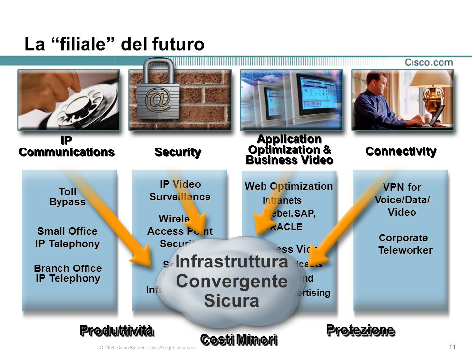11 © 2004, Cisco Systems, Inc. All rights reserved. La filiale del futuro IP Communications Security Connectivity Toll Bypass Branch Office IP Telepho