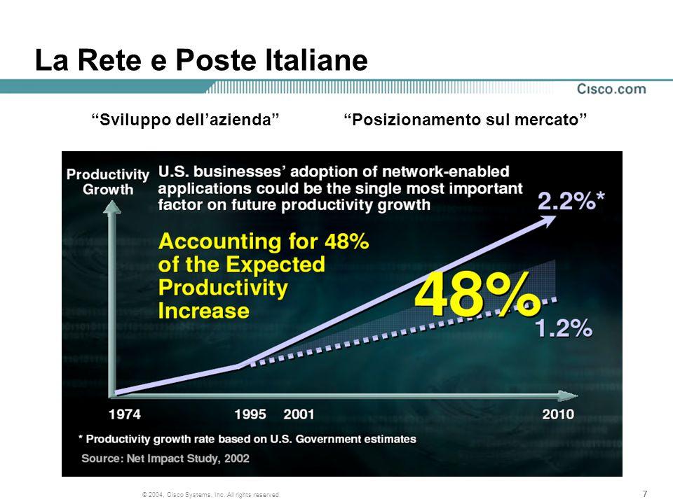 777 © 2004, Cisco Systems, Inc. All rights reserved. La Rete e Poste Italiane Sviluppo dellaziendaPosizionamento sul mercato