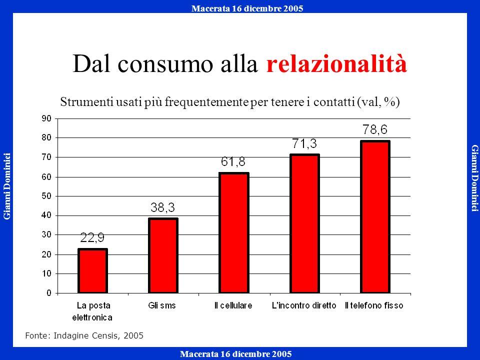Gianni Dominici Macerata 16 dicembre 2005 Napoli 7 ottobre 2005 Macerata 16 dicembre 2005 Dal consumo alla relazionalità Strumenti usati più frequentemente per tenere i contatti (val, %) Fonte: Indagine Censis, 2005