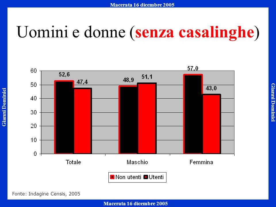 Gianni Dominici Macerata 16 dicembre 2005 Napoli 7 ottobre 2005 Macerata 16 dicembre 2005 Uomini e donne (senza casalinghe) Fonte: Indagine Censis, 2005